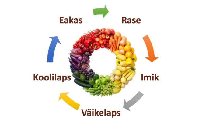 Erinevate eagruppide toitumine